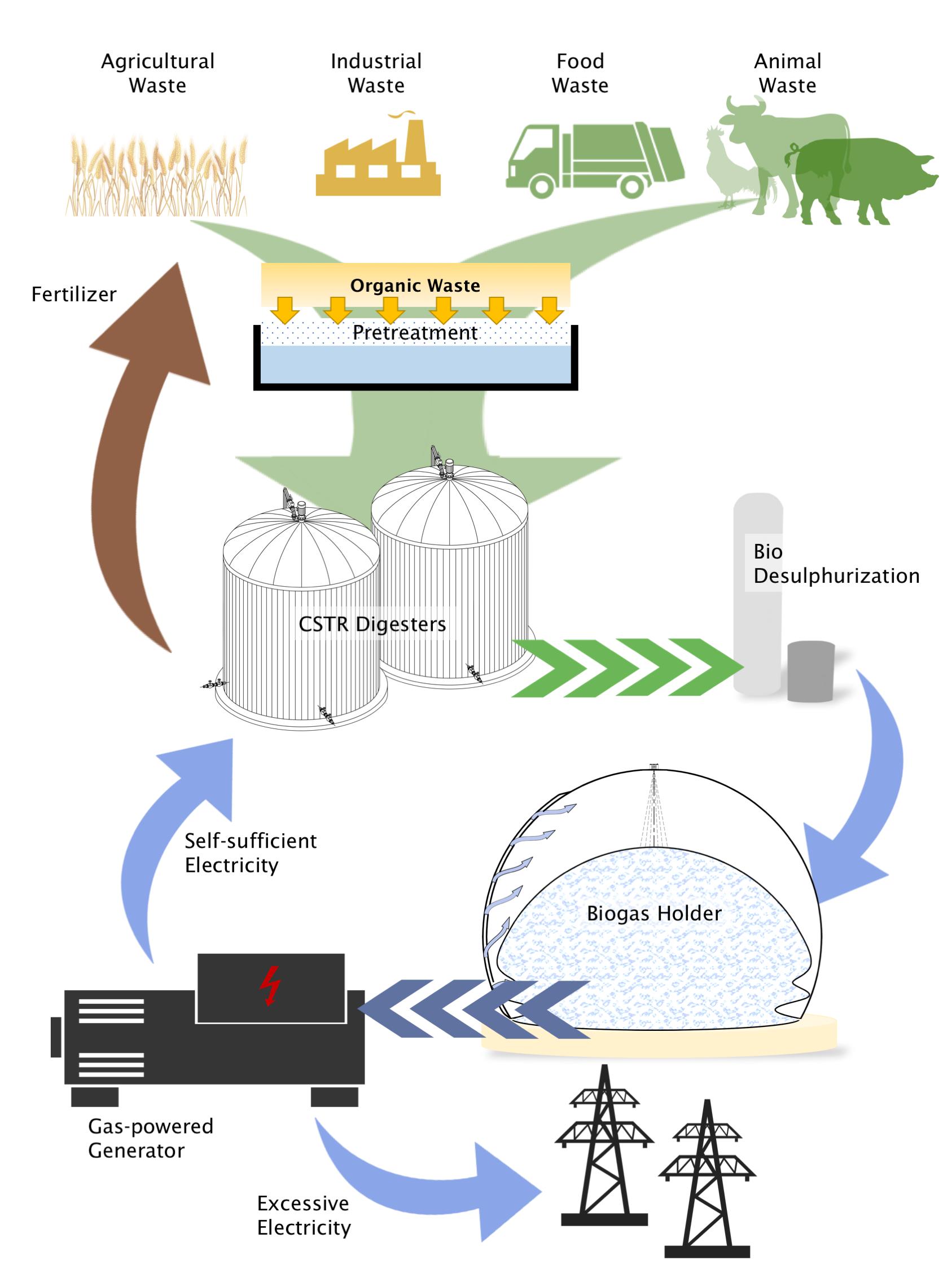 Unilib Biogas – Unilib Energy