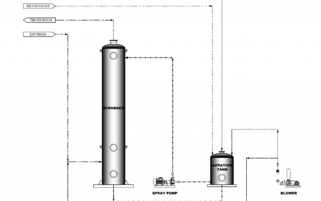 desulphurization-concept